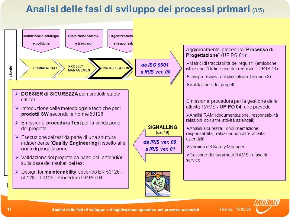 Firenze, 15.05.08 Analisi delle fasi di sviluppo e dapplicazione operativa nei processi aziendali 17 Analisi delle fasi di sviluppo dei processi prima