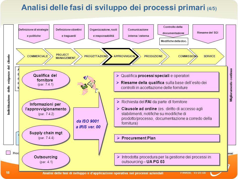 Firenze, 15.05.08 Analisi delle fasi di sviluppo e dapplicazione operativa nei processi aziendali 18 Analisi delle fasi di sviluppo dei processi prima