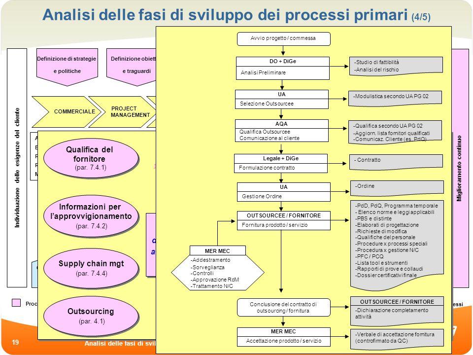Firenze, 15.05.08 Analisi delle fasi di sviluppo e dapplicazione operativa nei processi aziendali 19 Analisi delle fasi di sviluppo dei processi prima