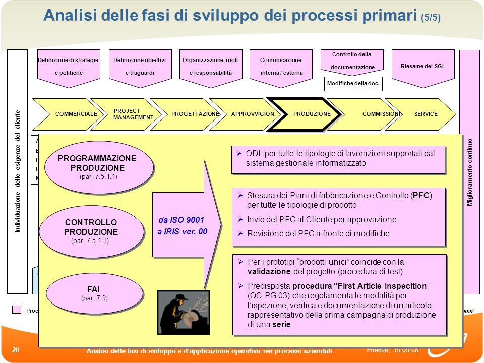 Firenze, 15.05.08 Analisi delle fasi di sviluppo e dapplicazione operativa nei processi aziendali 20 Analisi delle fasi di sviluppo dei processi prima