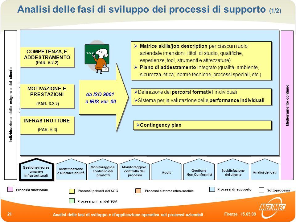 Firenze, 15.05.08 Analisi delle fasi di sviluppo e dapplicazione operativa nei processi aziendali 21 Analisi di fattibilità Elaborazione offerte Riesa