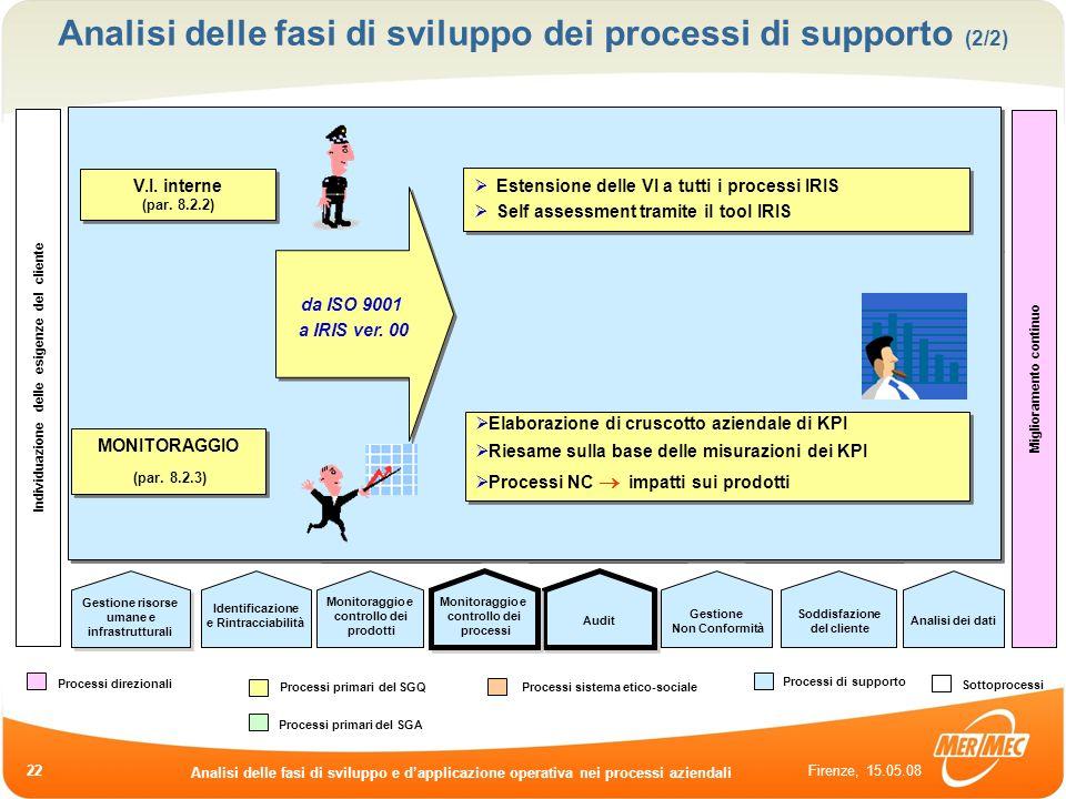 Firenze, 15.05.08 Analisi delle fasi di sviluppo e dapplicazione operativa nei processi aziendali 22 Analisi di fattibilità Elaborazione offerte Riesa