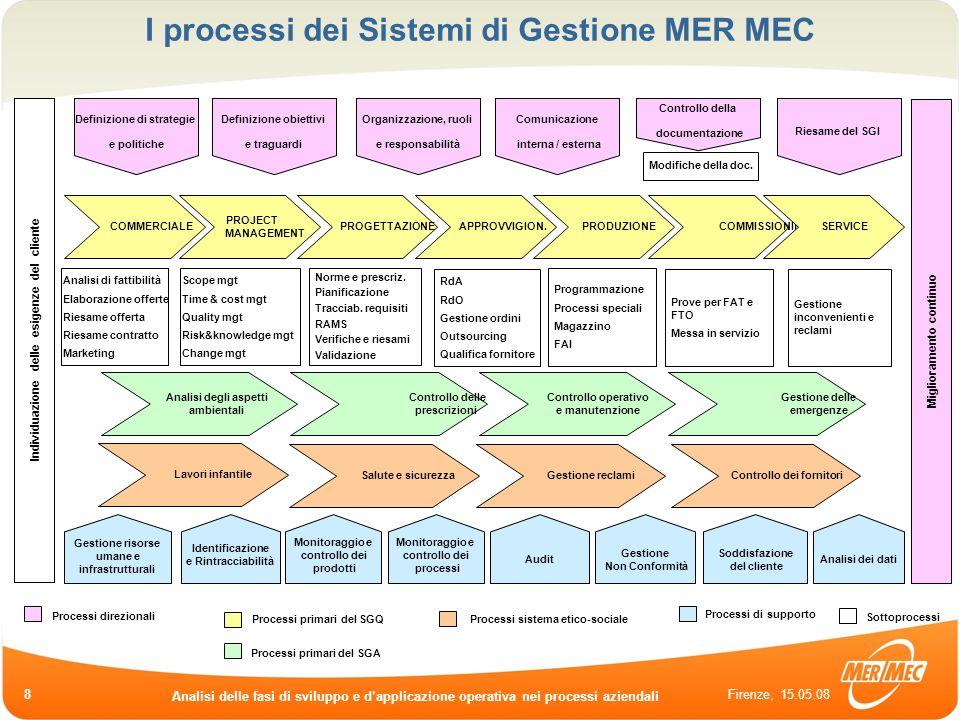 Firenze, 15.05.08 Analisi delle fasi di sviluppo e dapplicazione operativa nei processi aziendali 8 I processi dei Sistemi di Gestione MER MEC COMMERC