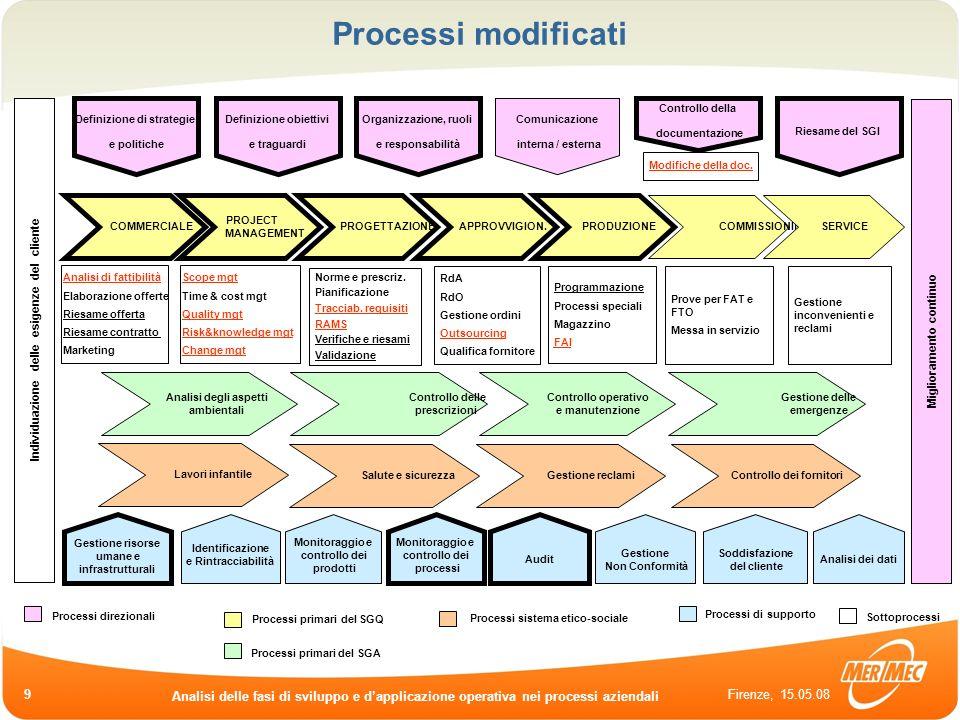 Firenze, 15.05.08 Analisi delle fasi di sviluppo e dapplicazione operativa nei processi aziendali 9 Processi modificati COMMERCIALE COMMISSIONING PROJ