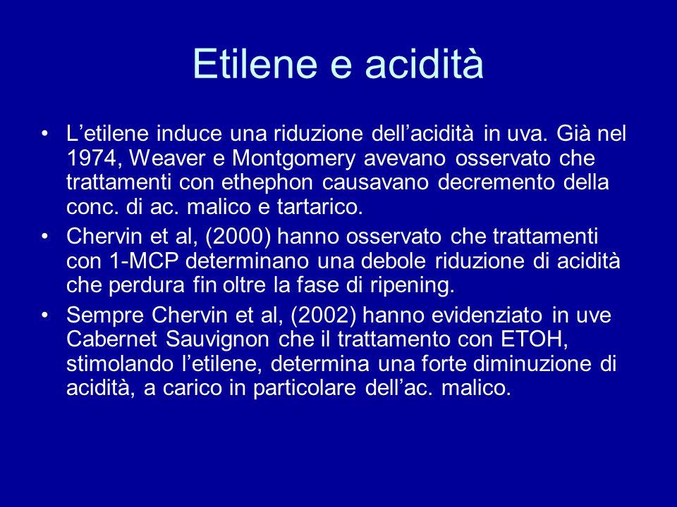 Etilene e acidità Letilene induce una riduzione dellacidità in uva.
