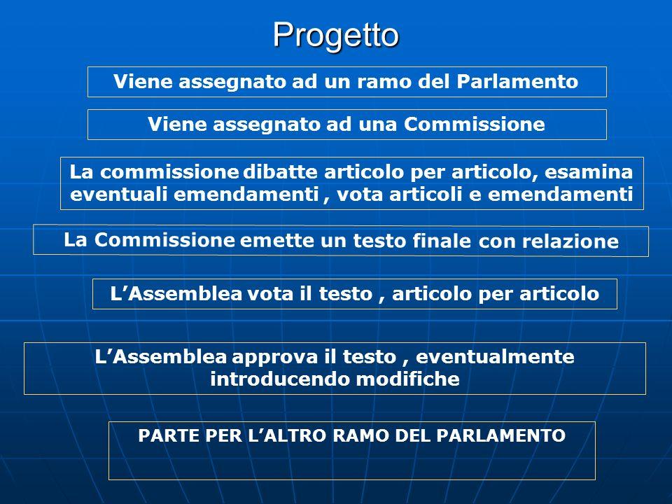 Progetto Viene assegnato ad una Commissione Viene assegnato ad un ramo del Parlamento La commissione dibatte articolo per articolo, esamina eventuali