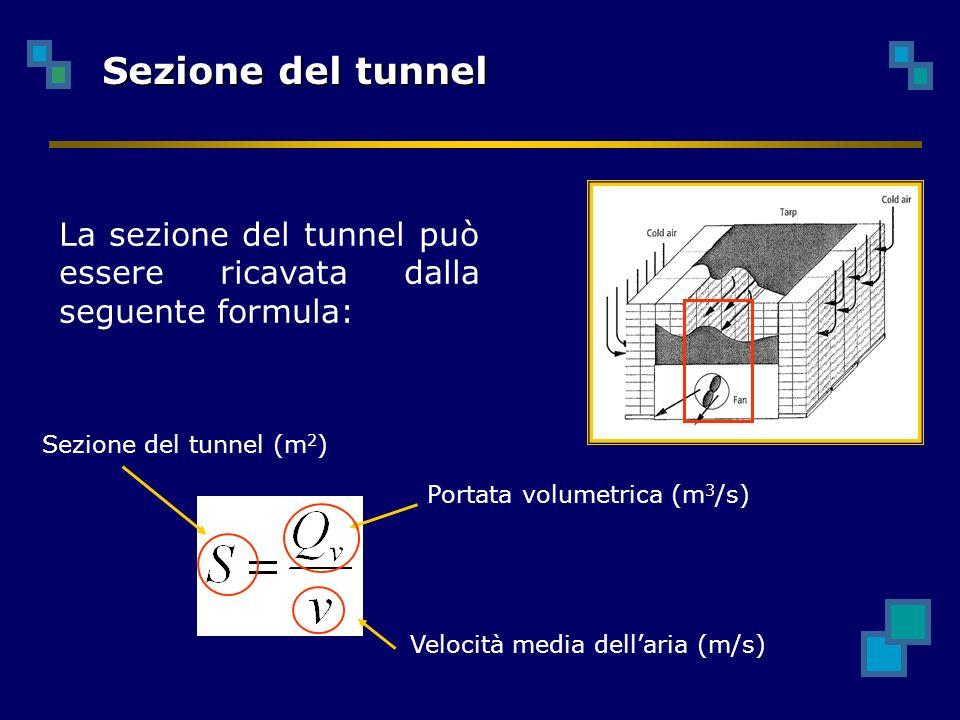 La sezione del tunnel può essere ricavata dalla seguente formula: Sezione del tunnel Portata volumetrica (m 3 /s) Velocità media dellaria (m/s) Sezione del tunnel (m 2 )
