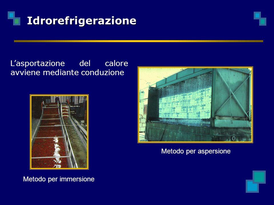 Idrorefrigerazione Metodo per immersione Metodo per aspersione Lasportazione del calore avviene mediante conduzione