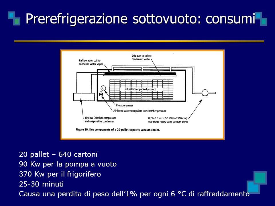 Prerefrigerazione sottovuoto: consumi 20 pallet – 640 cartoni 90 Kw per la pompa a vuoto 370 Kw per il frigorifero 25-30 minuti Causa una perdita di peso dell1% per ogni 6 °C di raffreddamento