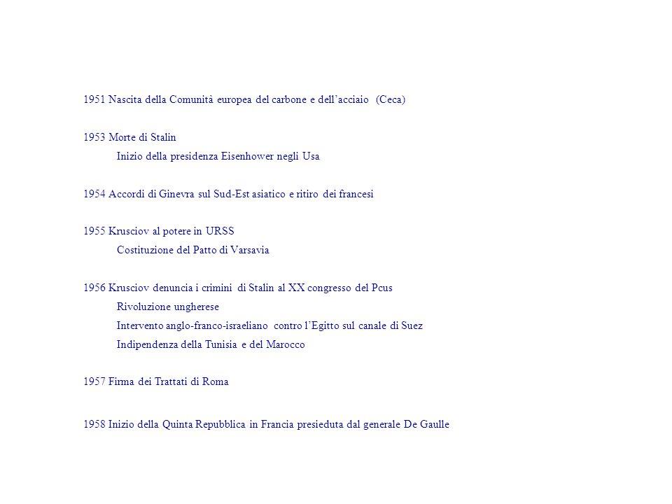 1951 Nascita della Comunità europea del carbone e dellacciaio (Ceca) 1953 Morte di Stalin Inizio della presidenza Eisenhower negli Usa 1954 Accordi di Ginevra sul Sud-Est asiatico e ritiro dei francesi 1955 Krusciov al potere in URSS Costituzione del Patto di Varsavia 1956 Krusciov denuncia i crimini di Stalin al XX congresso del Pcus Rivoluzione ungherese Intervento anglo-franco-israeliano contro lEgitto sul canale di Suez Indipendenza della Tunisia e del Marocco 1957 Firma dei Trattati di Roma 1958 Inizio della Quinta Repubblica in Francia presieduta dal generale De Gaulle