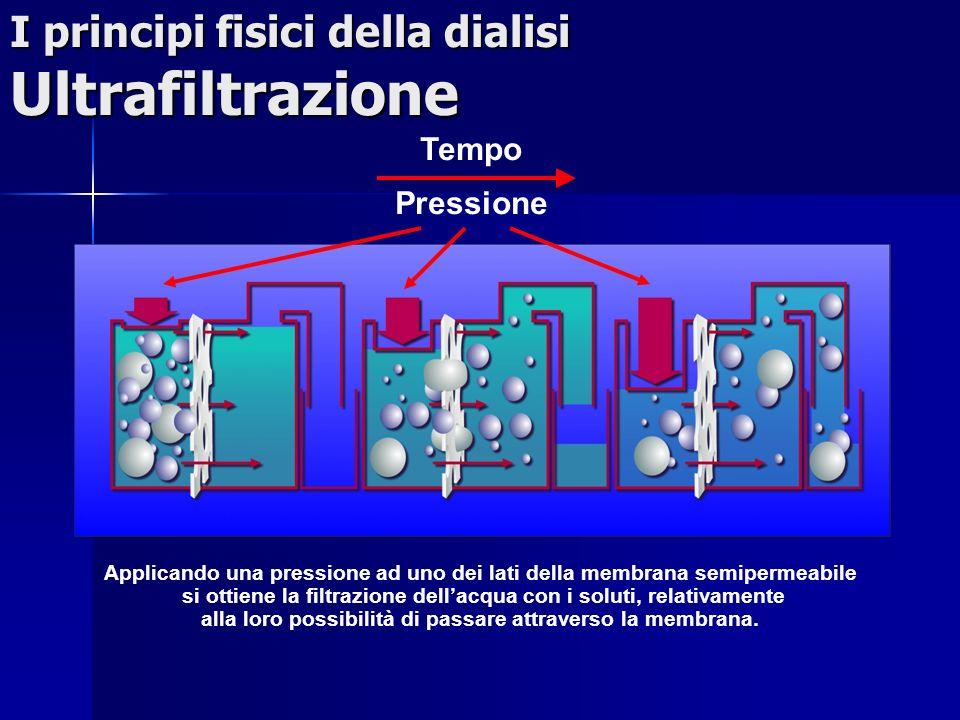 I principi fisici della dialisi Ultrafiltrazione Applicando una pressione ad uno dei lati della membrana semipermeabile si ottiene la filtrazione dell