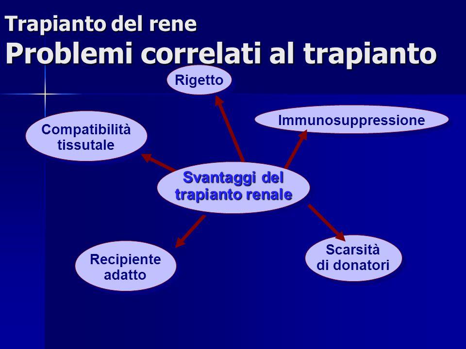 Recipiente adatto Scarsità di donatori Compatibilità tissutale Rigetto Immunosuppressione Trapianto del rene Problemi correlati al trapianto Svantaggi