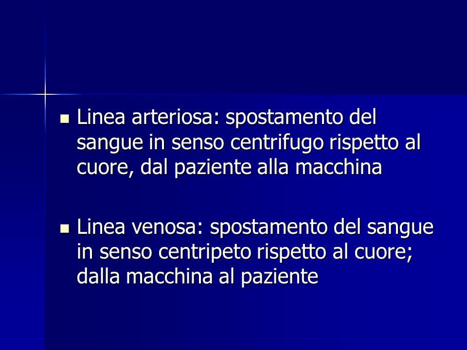 Linea arteriosa: spostamento del sangue in senso centrifugo rispetto al cuore, dal paziente alla macchina Linea arteriosa: spostamento del sangue in s