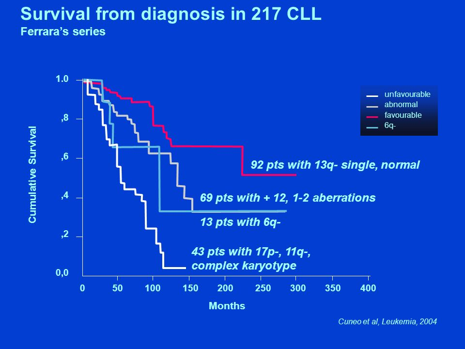Survival from diagnosis in 217 CLL Ferraras series 13 pts with 6q- 92 pts with 13q- single, normal 69 pts with + 12, 1-2 aberrations 43 pts with 17p-,