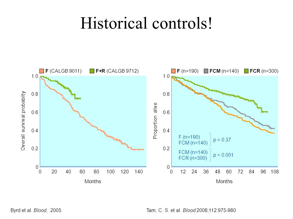 Tam, C. S. et al. Blood 2008;112:975-980Byrd et al. Blood, 2005 Historical controls! F+R (CALGB 9712) 0 0 Overall survival probabilty 0.2 0.4 0.6 0.8