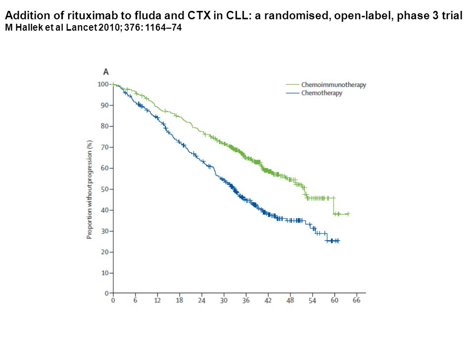 Addition of rituximab to fluda and CTX in CLL: a randomised, open-label, phase 3 trial M Hallek et al Lancet 2010; 376: 1164–74
