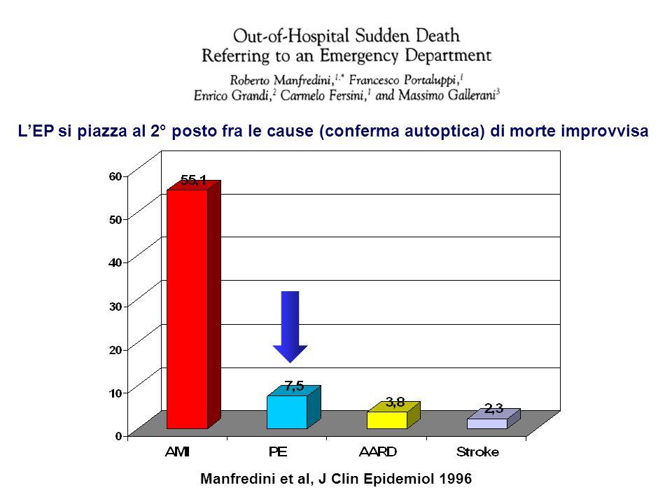 Manfredini et al, J Clin Epidemiol 1996 LEP si piazza al 2° posto fra le cause (conferma autoptica) di morte improvvisa