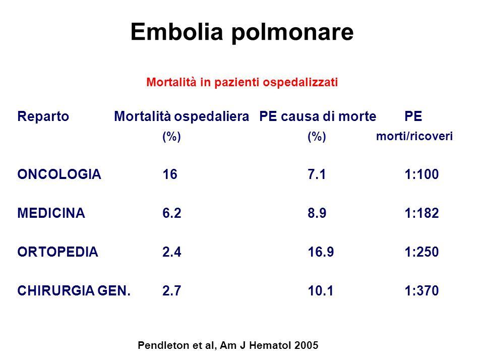 Embolia polmonare Pendleton et al, Am J Hematol 2005 RepartoMortalità ospedalieraPE causa di mortePE (%)(%) morti/ricoveri ONCOLOGIA167.11:100 MEDICIN