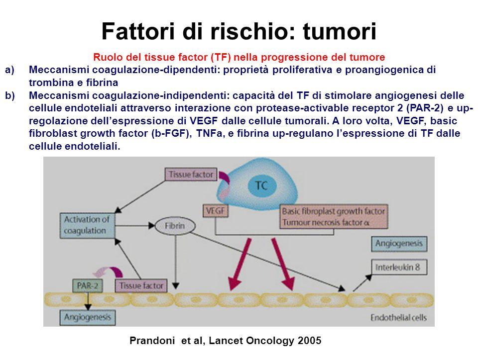 Fattori di rischio: tumori Prandoni et al, Lancet Oncology 2005 Ruolo del tissue factor (TF) nella progressione del tumore a)Meccanismi coagulazione-d