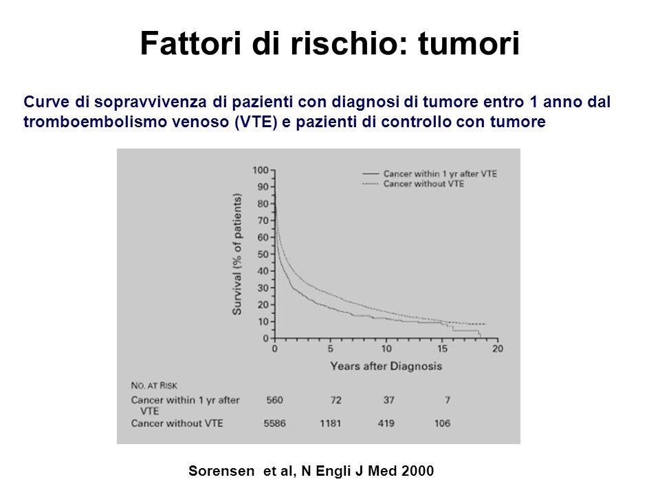 Fattori di rischio: tumori Sorensen et al, N Engli J Med 2000 Curve di sopravvivenza di pazienti con diagnosi di tumore entro 1 anno dal tromboembolis