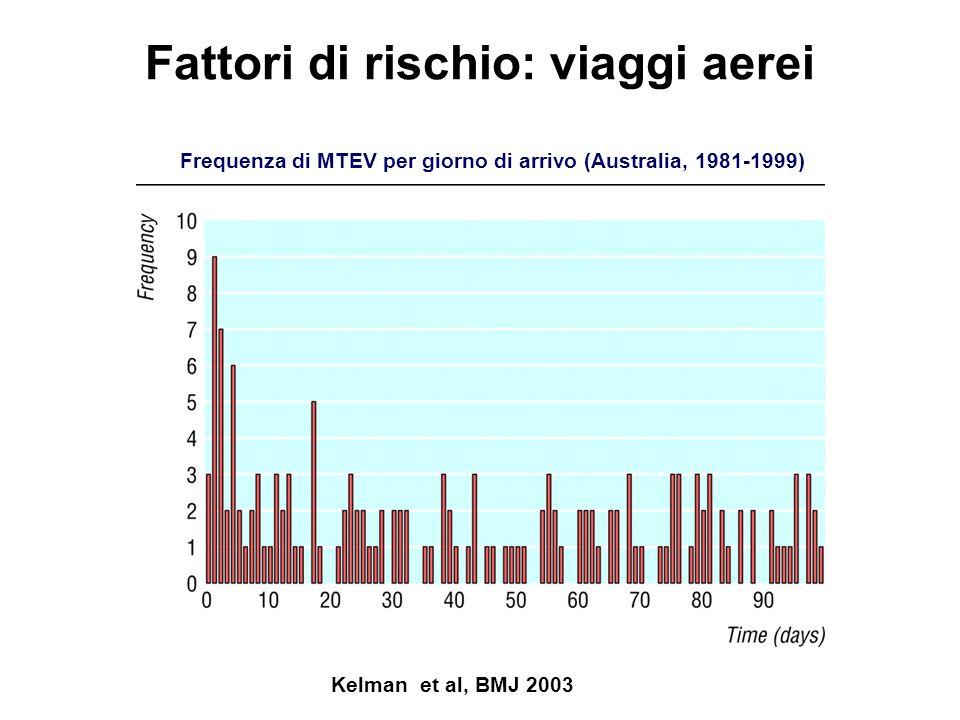 Fattori di rischio: viaggi aerei Kelman et al, BMJ 2003 Frequenza di MTEV per giorno di arrivo (Australia, 1981-1999)