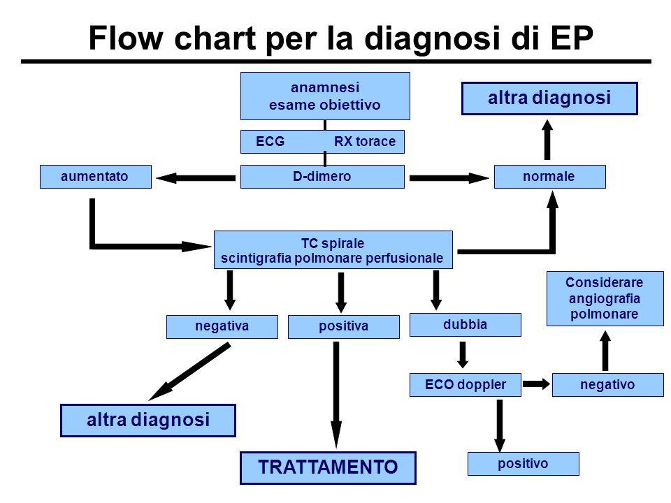 anamnesi esame obiettivo Flow chart per la diagnosi di EP ECG RX torace D-dimeronormale altra diagnosi aumentato TC spirale scintigrafia polmonare per