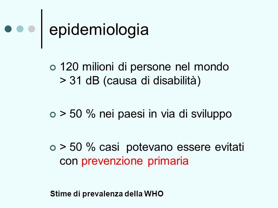 epidemiologia 120 milioni di persone nel mondo > 31 dB (causa di disabilità) > 50 % nei paesi in via di sviluppo > 50 % casi potevano essere evitati c