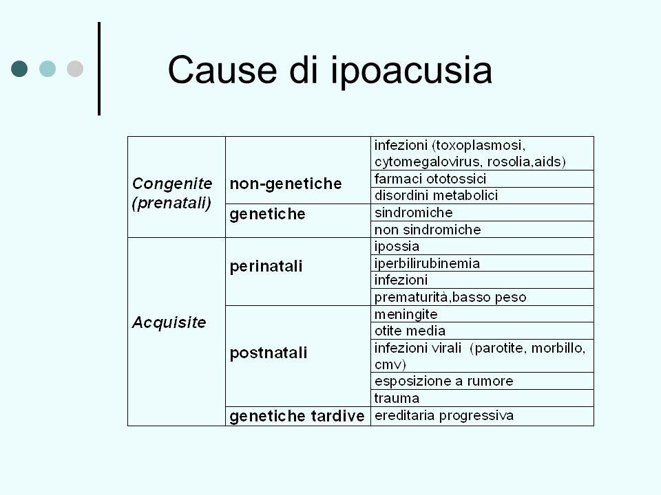Cause di ipoacusia