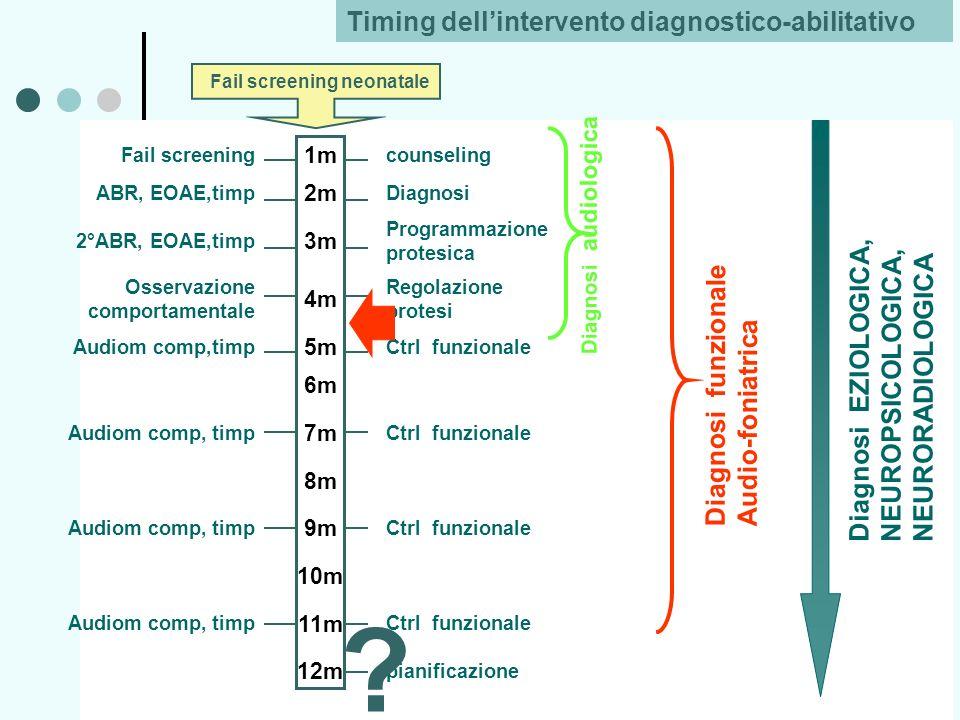 Fail screening 1m counseling ABR, EOAE,timp 2m Diagnosi 2°ABR, EOAE,timp 3m Programmazione protesica Osservazione comportamentale 4m Regolazione prote