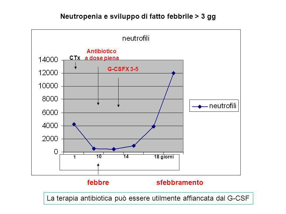 CTx Antibiotico a dose piena 1 10 14 18 giorni febbre G-CSFX 3-5 sfebbramento Neutropenia e sviluppo di fatto febbrile > 3 gg La terapia antibiotica p