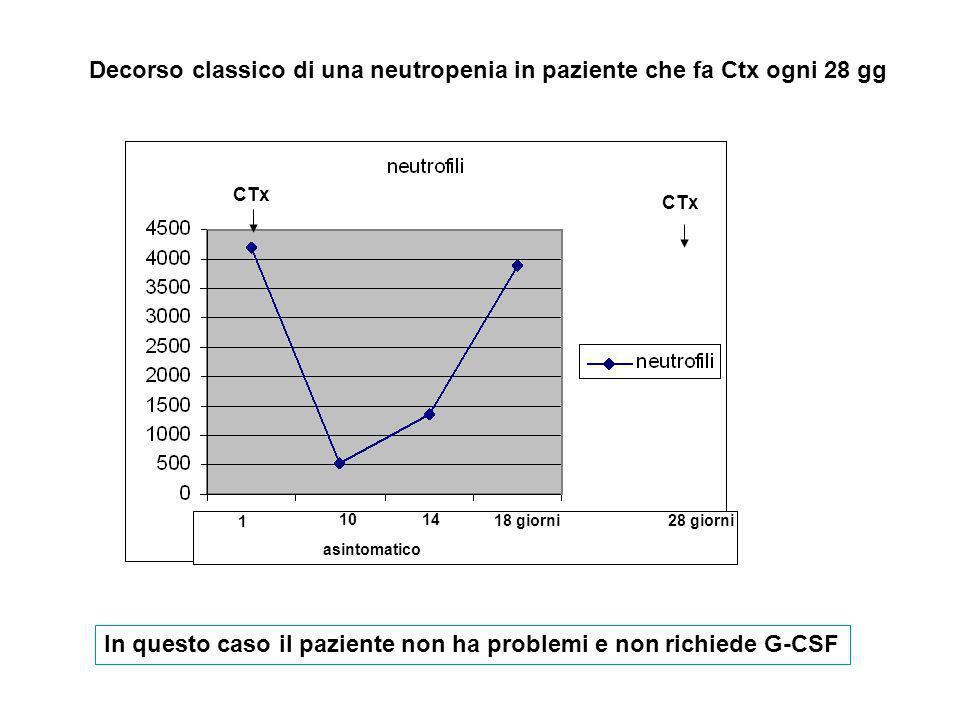 1 1014 18 giorni CTx asintomatico CTx 28 giorni CTx Decorso di una neutropenia in paziente che fa Ctx ogni 14 gg In questo caso il paziente pur non avendo problemi clinici può richiedere G-CSF per mantenere dose intensity G-CSFX 3-5