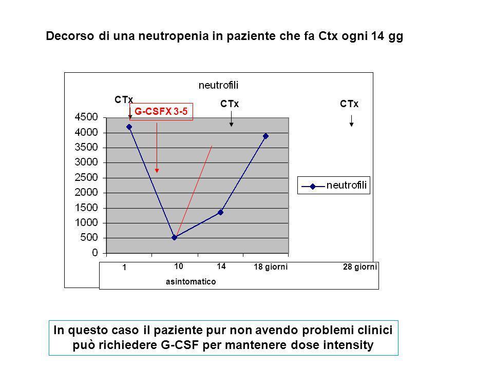 1 1014 18 giorni CTx asintomatico CTx 28 giorni CTx Decorso di una neutropenia in paziente che fa Ctx ogni 14 gg In questo caso il paziente pur non av