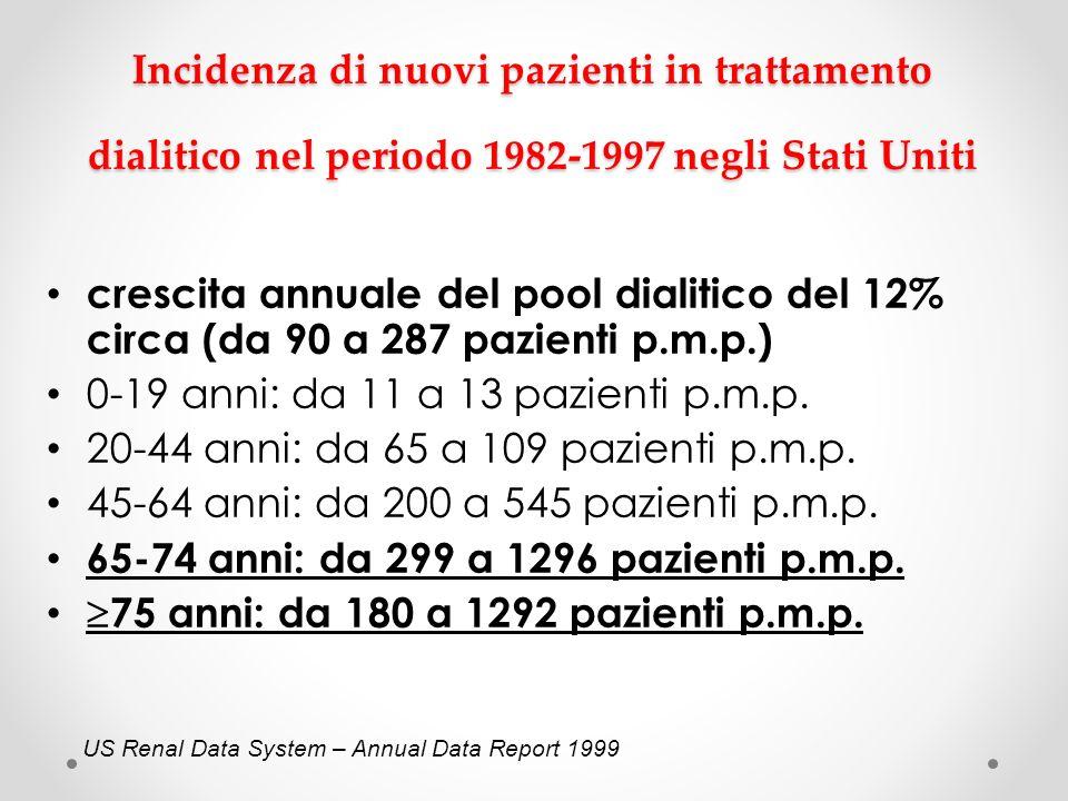 Incidenza di nuovi pazienti in trattamento dialitico nel periodo 1982-1997 negli Stati Uniti crescita annuale del pool dialitico del 12% circa (da 90