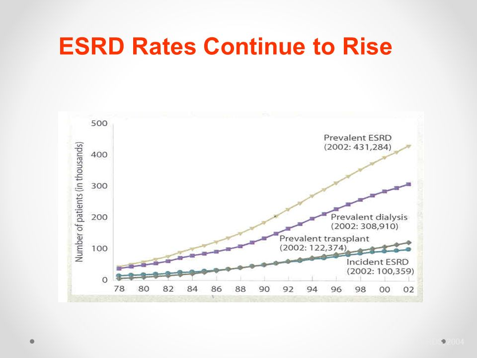 ESRD Rates Continue to Rise USRDS, 2004
