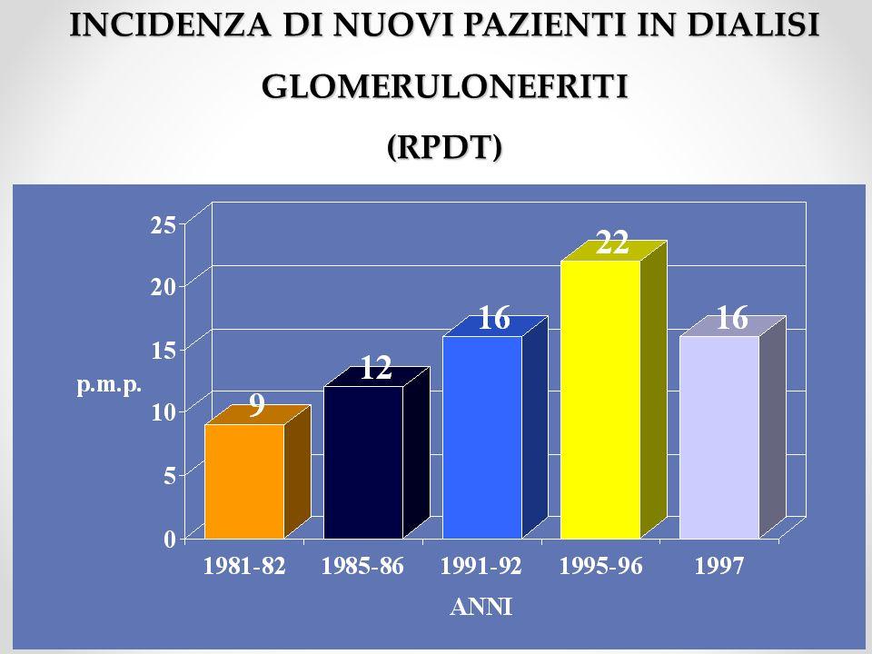 INCIDENZA DI NUOVI PAZIENTI IN DIALISI GLOMERULONEFRITI (RPDT)