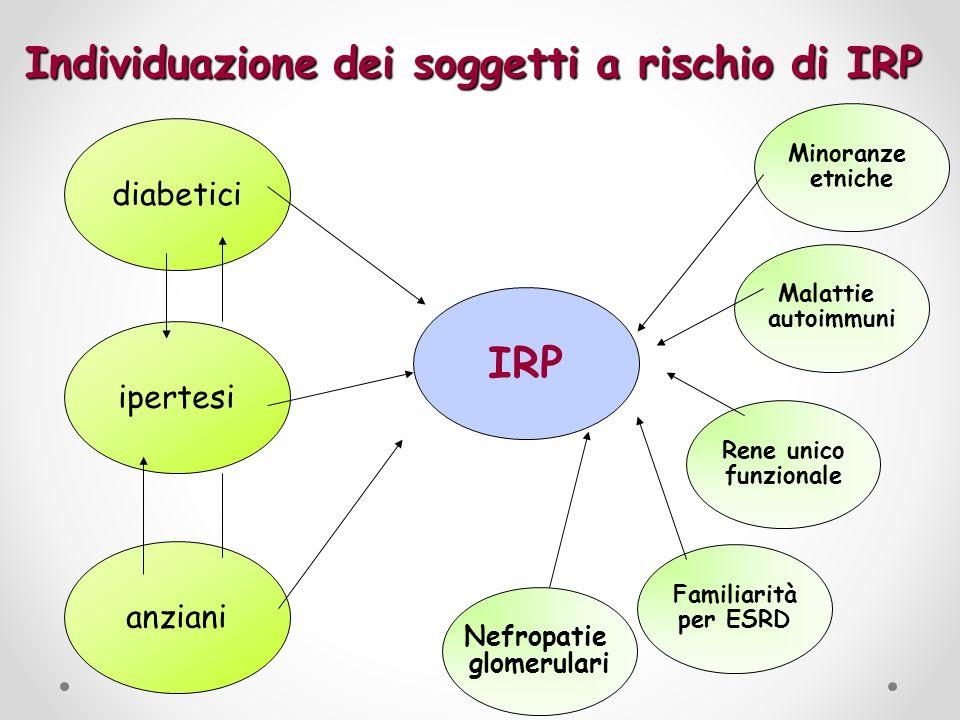 Individuazione dei soggetti a rischio di IRP diabetici ipertesi anziani IRP Rene unico funzionale Malattie autoimmuni Familiarità per ESRD Nefropatie