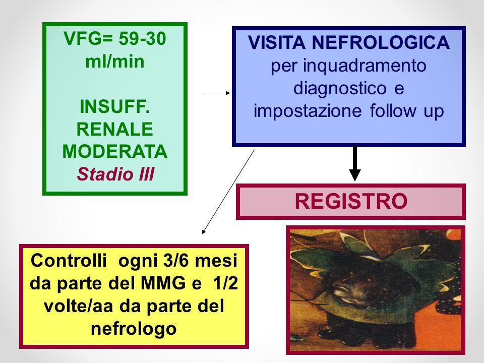VISITA NEFROLOGICA per inquadramento diagnostico e impostazione follow up REGISTRO VFG= 59-30 ml/min INSUFF. RENALE MODERATA Stadio III Controlli ogni