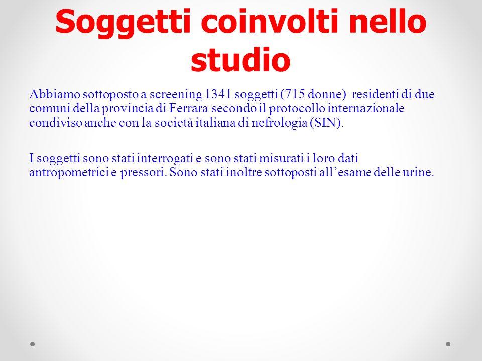 Soggetti coinvolti nello studio Abbiamo sottoposto a screening 1341 soggetti (715 donne) residenti di due comuni della provincia di Ferrara secondo il