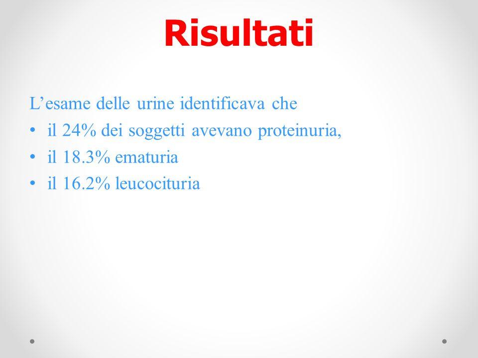 Risultati Lesame delle urine identificava che il 24% dei soggetti avevano proteinuria, il 18.3% ematuria il 16.2% leucocituria