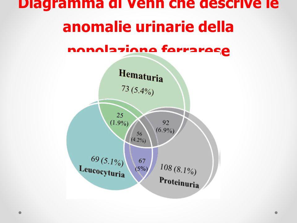 Diagramma di Venn che descrive le anomalie urinarie della popolazione ferrarese