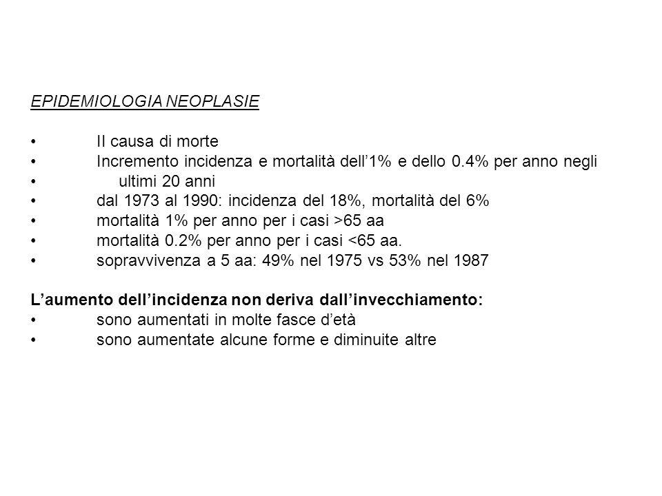 EPIDEMIOLOGIA NEOPLASIE II causa di morte Incremento incidenza e mortalità dell1% e dello 0.4% per anno negli ultimi 20 anni dal 1973 al 1990: inciden