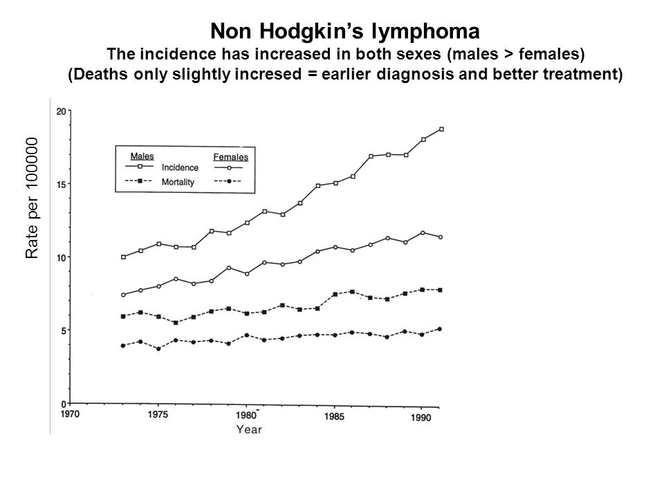 Rate per 100000 Non Hodgkins lymphoma The incidence has increased in both sexes (males > females) (Deaths only slightly incresed = earlier diagnosis a