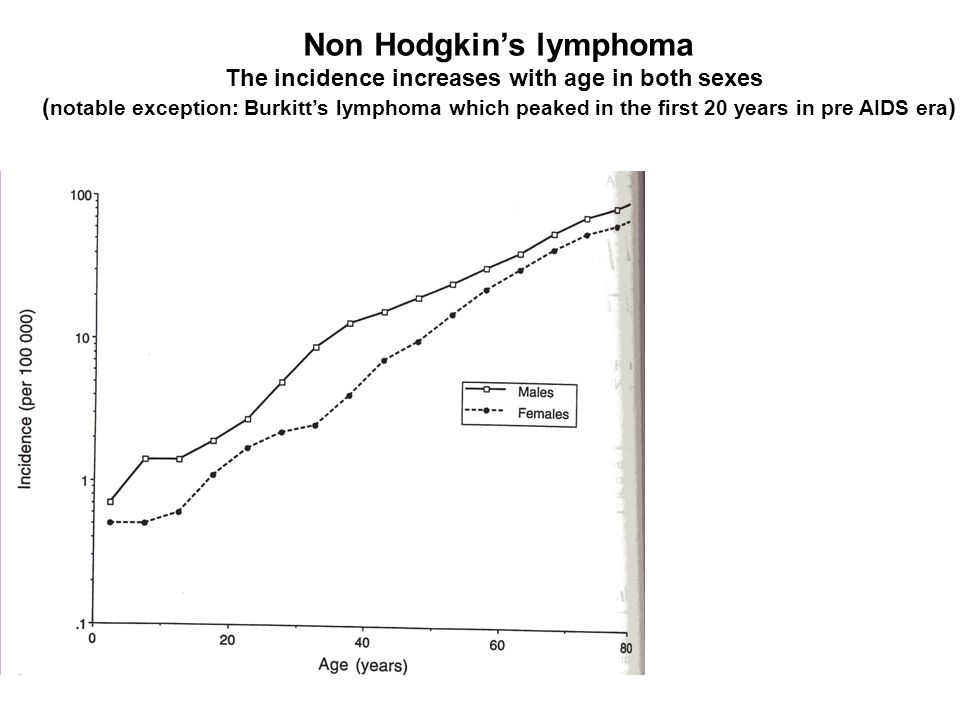 Non Hodgkins lymphoma The incidence increases with age in both sexes ( notable exception: Burkitts lymphoma which peaked in the first 20 years in pre