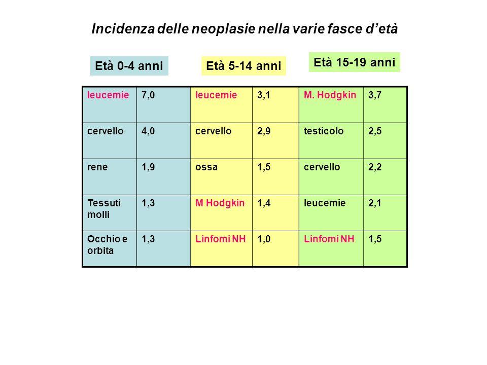 leucemie7,0leucemie3,1M. Hodgkin3,7 cervello4,0cervello2,9testicolo2,5 rene1,9ossa1,5cervello2,2 Tessuti molli 1,3M Hodgkin1,4leucemie2,1 Occhio e orb