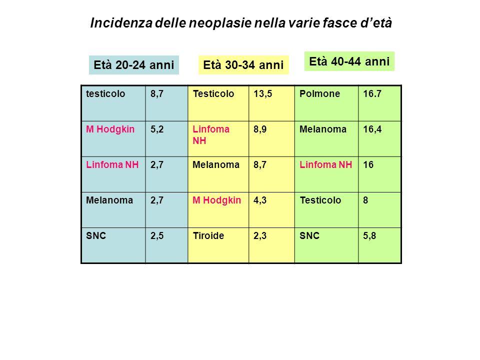 testicolo8,7Testicolo13,5Polmone16.7 M Hodgkin5,2Linfoma NH 8,9Melanoma16,4 Linfoma NH2,7Melanoma8,7Linfoma NH16 Melanoma2,7M Hodgkin4,3Testicolo8 SNC
