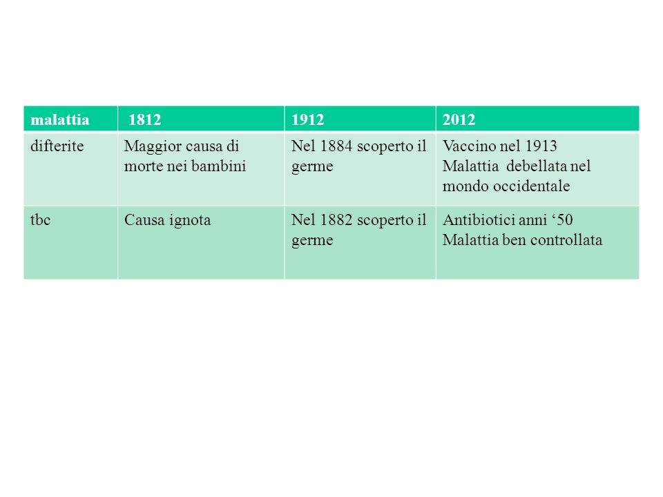 malattia 181219122012 difteriteMaggior causa di morte nei bambini Nel 1884 scoperto il germe Vaccino nel 1913 Malattia debellata nel mondo occidentale