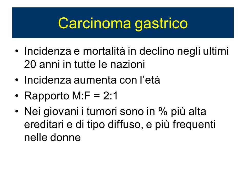 Carcinoma gastrico Incidenza e mortalità in declino negli ultimi 20 anni in tutte le nazioni Incidenza aumenta con letà Rapporto M:F = 2:1 Nei giovani