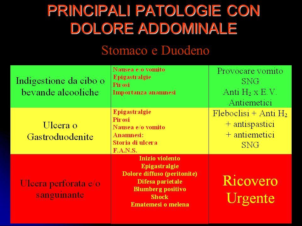 PRINCIPALI PATOLOGIE CON DOLORE ADDOMINALE Stomaco e Duodeno