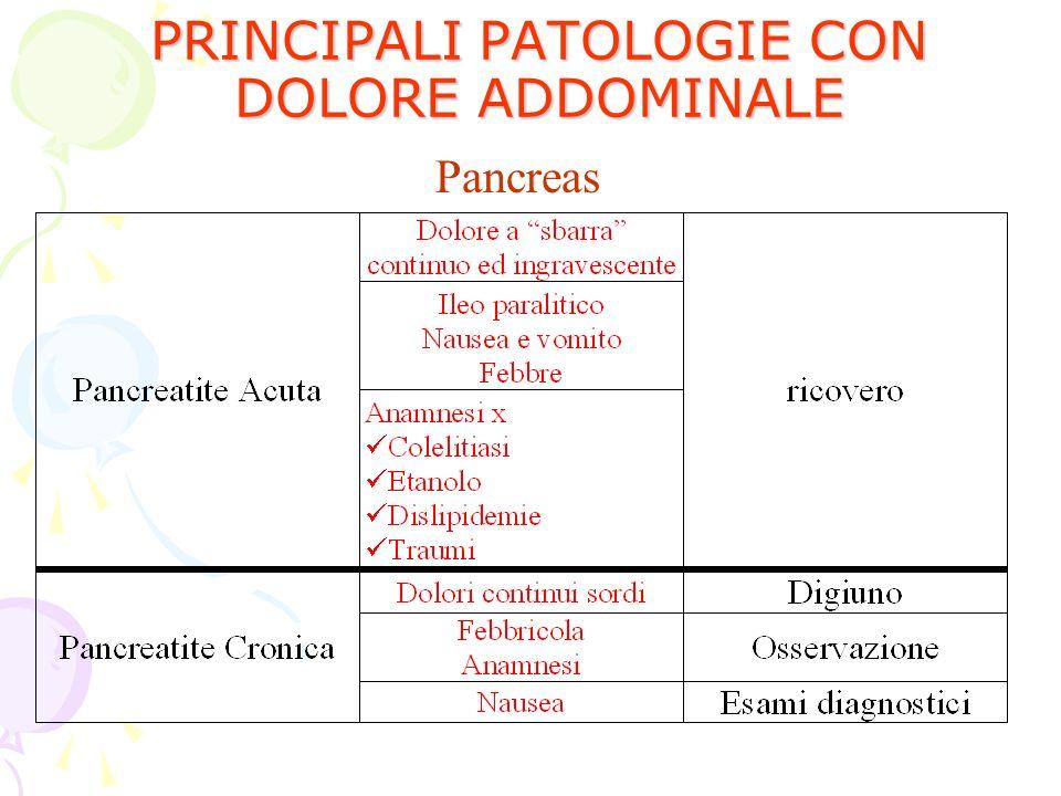 PRINCIPALI PATOLOGIE CON DOLORE ADDOMINALE Pancreas