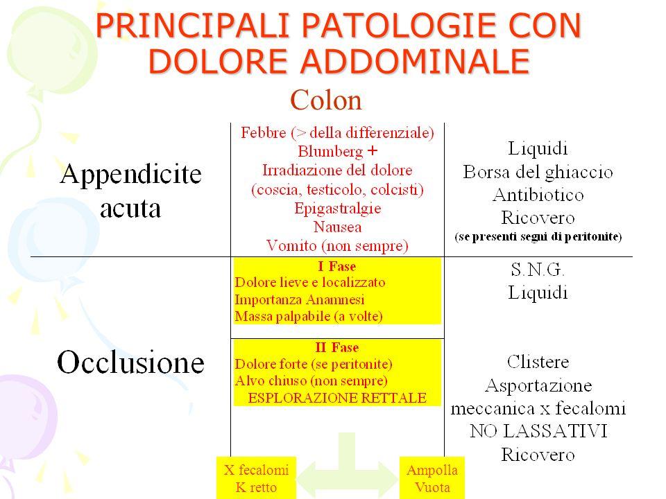 PRINCIPALI PATOLOGIE CON DOLORE ADDOMINALE Colon X fecalomi K retto Ampolla Vuota